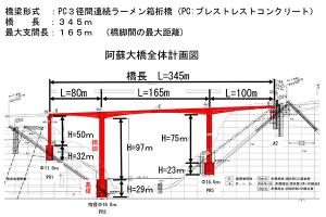 新しい橋の再建[阿蘇大橋 復旧 開通日]