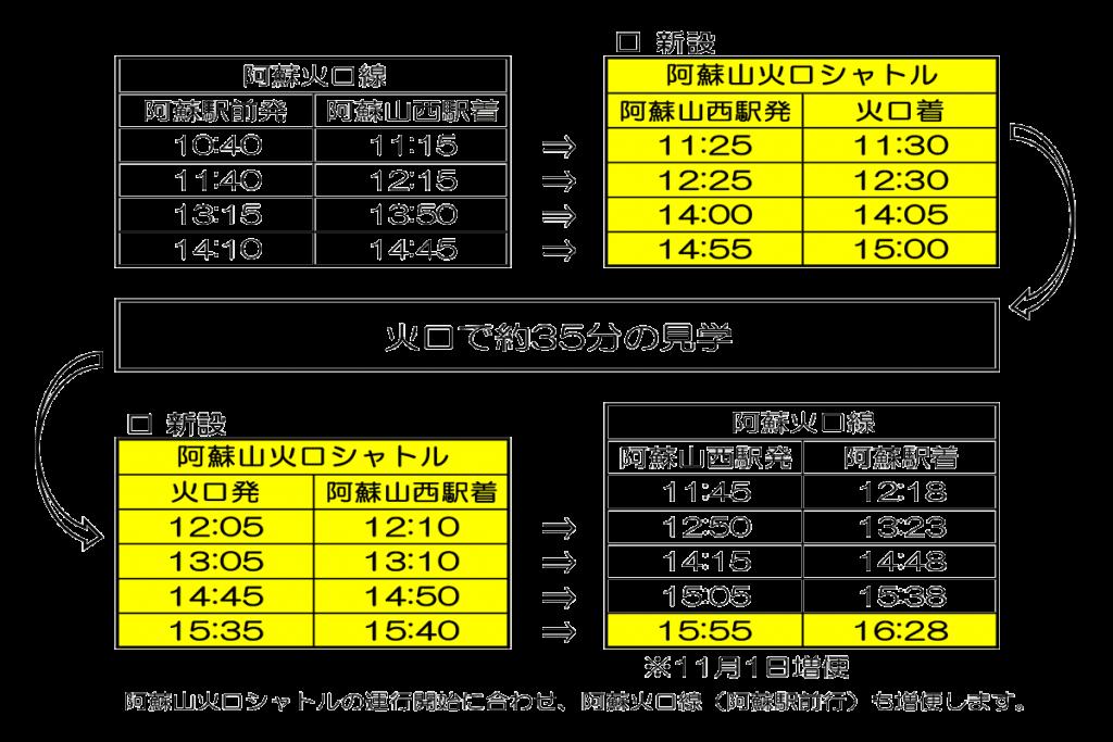 バス時刻表[阿蘇山火口シャトル]